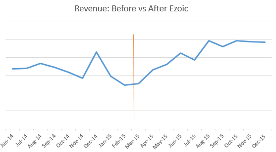 Ad Earnings Increase From Adsense Optimization