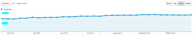 SEO Traffic Increase From Ad Optimization